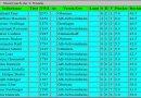 Ergebnisse Schnellschachmeisterschaft 2018