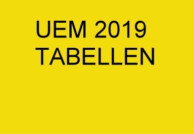 UEM 2019 – Tabellen